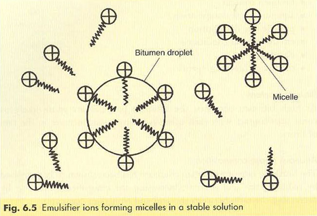 emulsifier-ions-forming-micelles-in-a-stable-solution