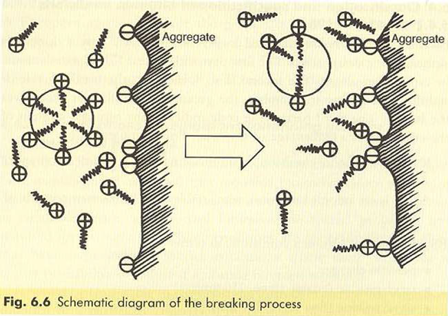 schematic-diagram-of-the-breaking-process