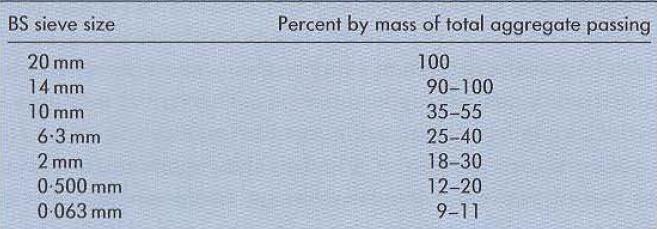 جدول 13جزئیات سیستم رویه سطح نازک بهوسیلهBBA/HAPAS درجهبندی اختصاصی موسوم برای رویه سطح نازک