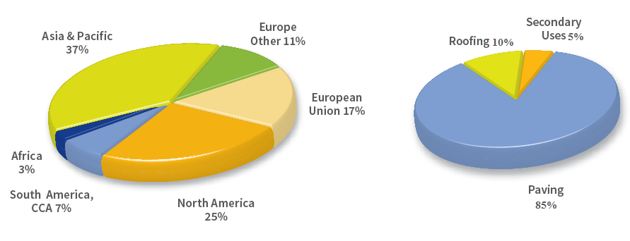 مقدار و نوع قیر استفادهشده در جهان برحسب مقدار 102 میلیون تن تولید تخمین زدهشده جهانی قیر (منبع: موسسه قیر و آسفالت اروپا)