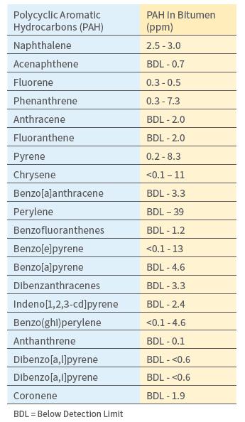 مقدار هیدروکربنهای آروماتیک چند حلقهای در قیر
