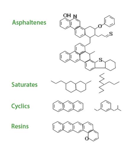 مثالهایی از انواع و ساختارهای گروههای عاملی در قیر