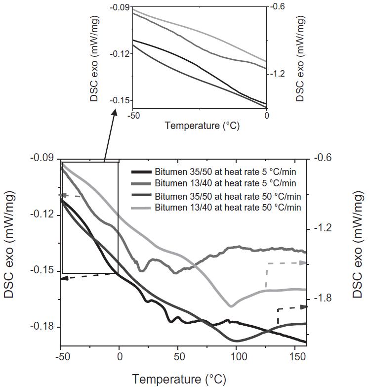 تست نفوذپذیری و رفتار حرارتی قیر